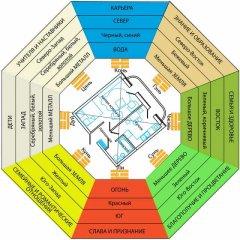 Зоны фен шуй: активация секторов пространства