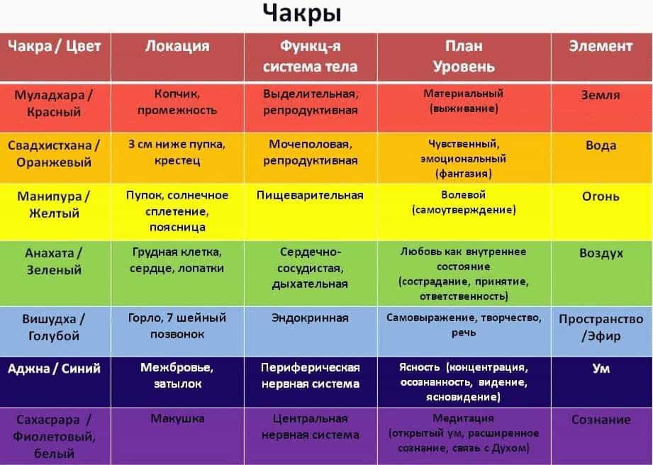 Чакры и болезни - таблица и подробное описание