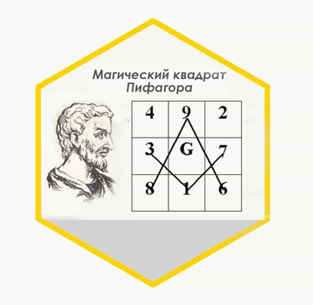 квадрат пифагора по дате рождения рассчитать