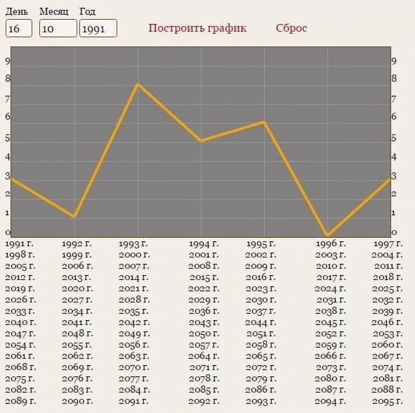 нумерология по дате рождения график жизни