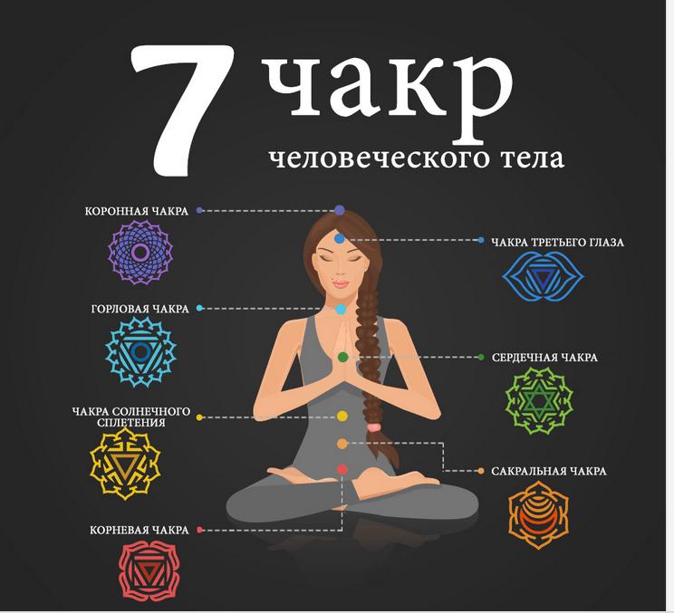 Тонкая настройка 7 чакр - энергетики тела сознания