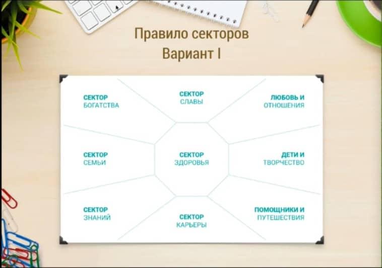 карта желаний правила секторов