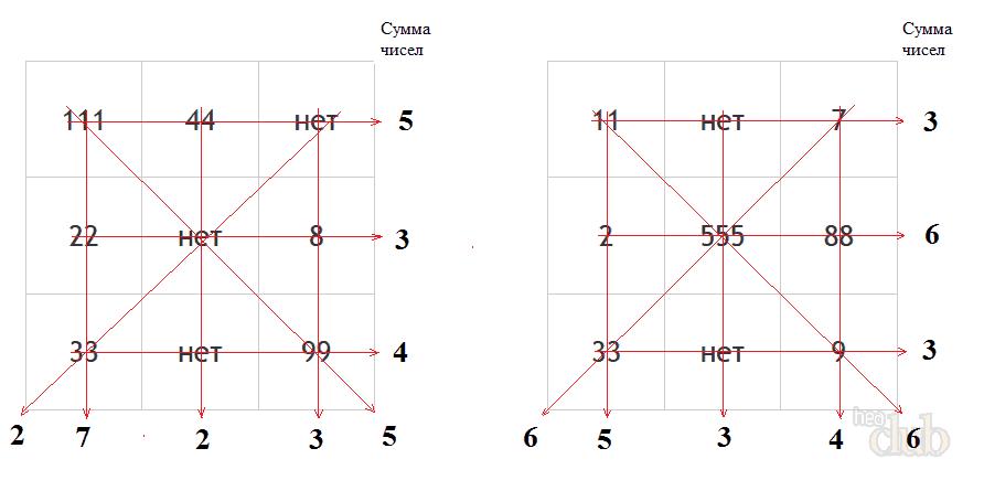 квадрат Пифагора - совместимость по дате рождения