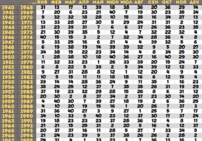 таблица предсказаний по дню рождения от Ванги