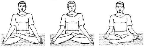 медитация - основы
