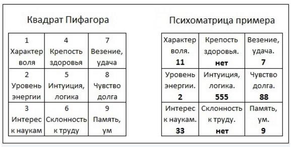 нумерологический прогноз пифагор
