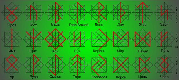 Старославянские древние руны: значение и толкование