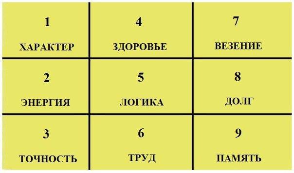 таблица пифагора самая точная