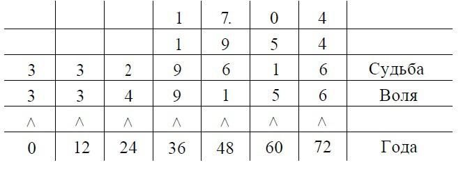 таблица судьбы и воли по годам