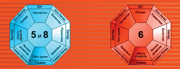 Значение чисел по фен-шуй: счастливые и неблагоприятные комбинации