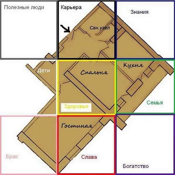 зоны в квартире по фен шуй как определить