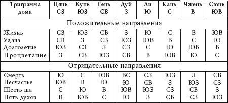 таблица направлений фен шуй