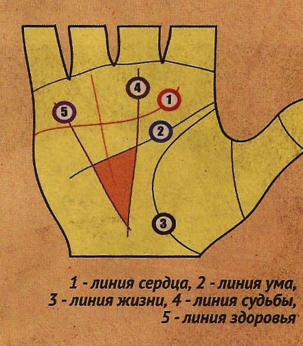 треугольник на руке хиромантия