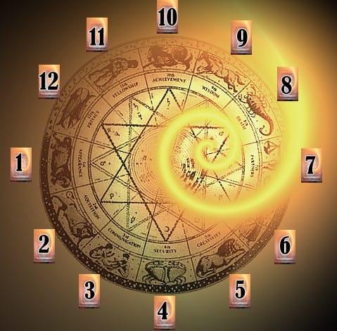12 домов в астрологии
