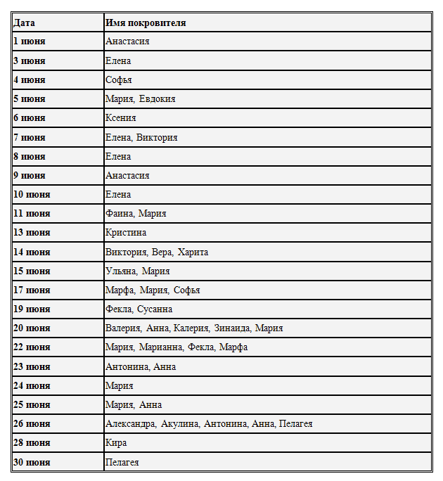 Имя и дата