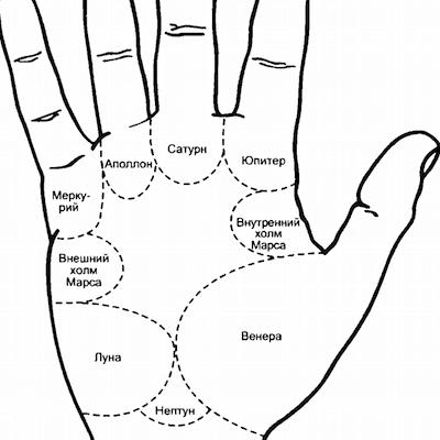 Зоны на руке