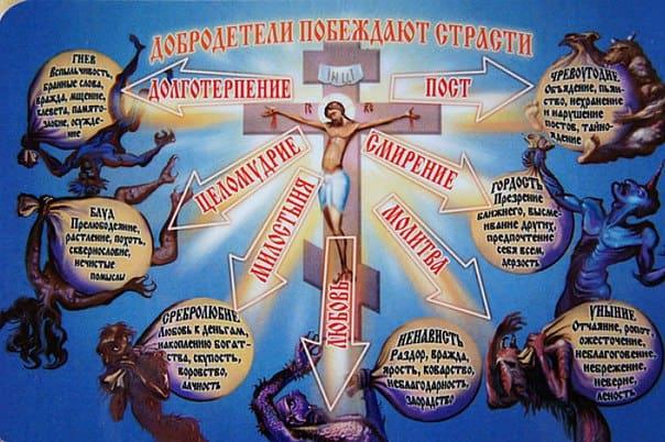 смертные грехи в православии