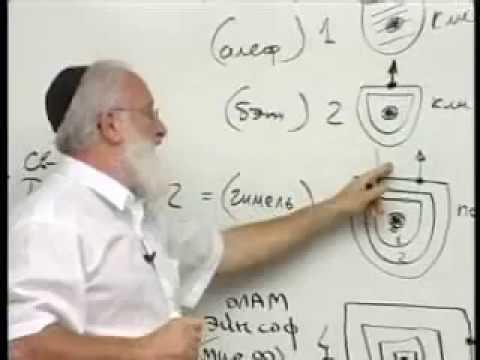 учение каббалы