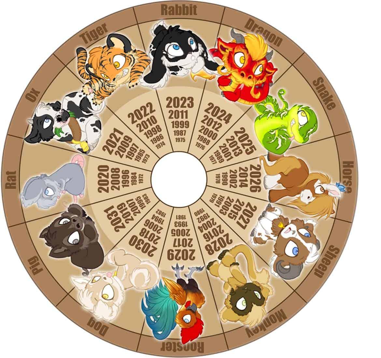 таблица знаков Китайского гороскопа с годами
