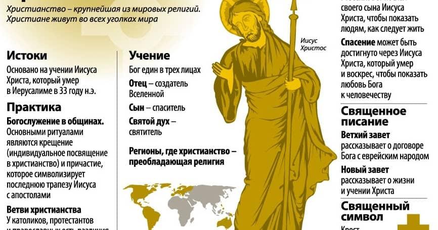 отличие православия от христианства