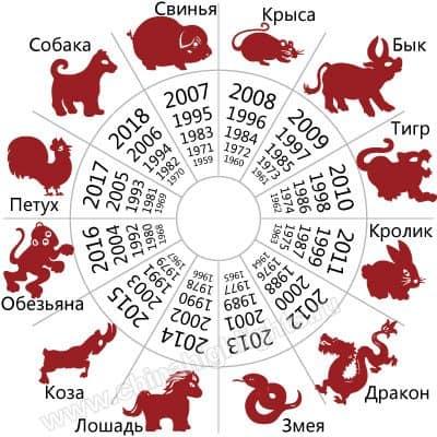 гороскоп на 2019 для разных знаков Восточного гороскопа