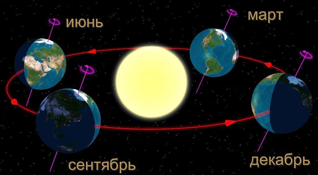 зимнее солнцестояние связано с астрономией