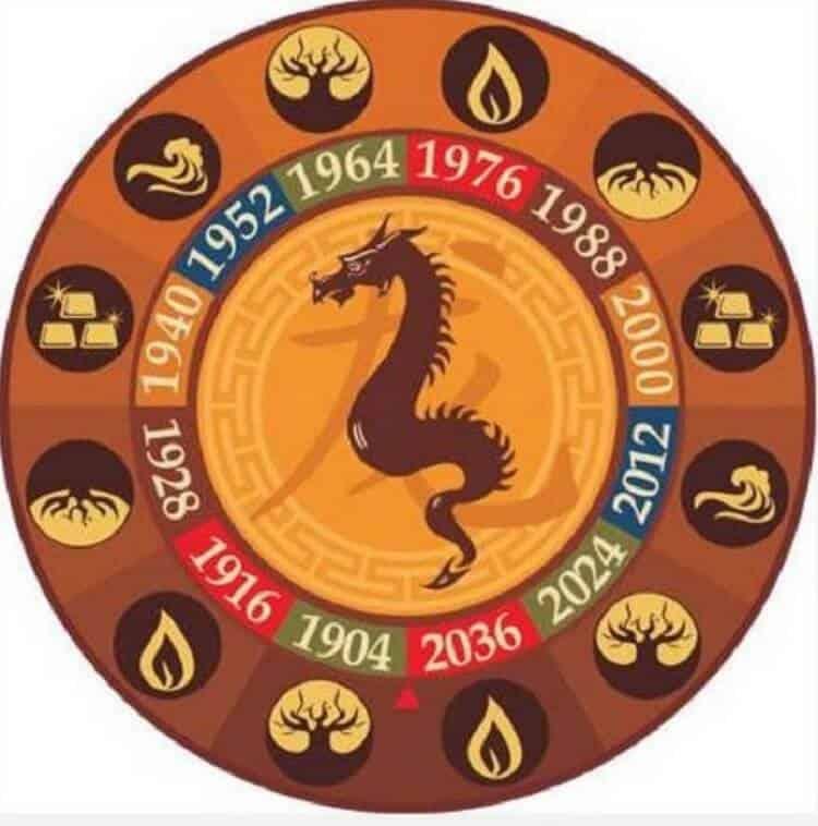 Год Дракона: какие года рождения, характеристика знака