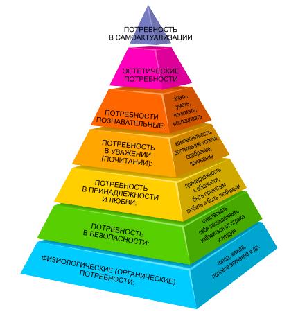 пирамида потребностей человека (Маслоу)