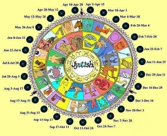 индийский гороскоп о чём расскажет