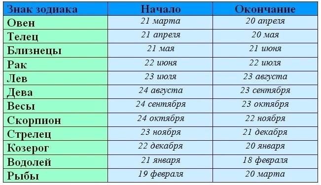 знаки зодиака по месяцам и числам таблица
