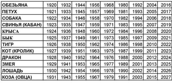восточный календарь животных по годам таблица