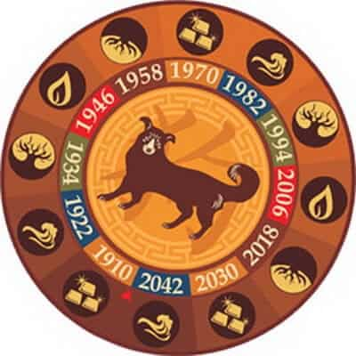 1994 год какого животного по восточному календарю