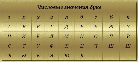 таблица, чтобы перевести цифры в буквы