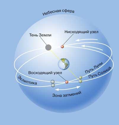 схема солнечного затмения картинки