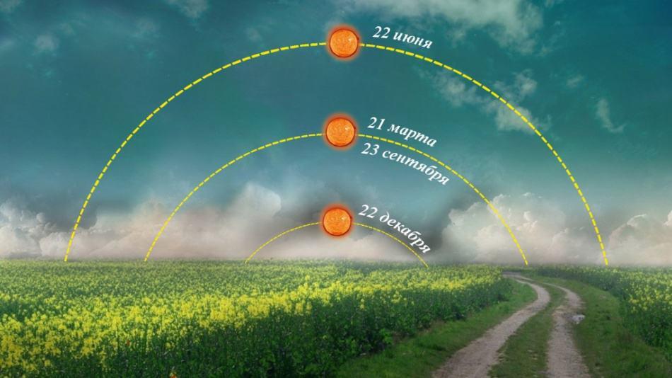 дни равноденствия и солнцестояния 2020