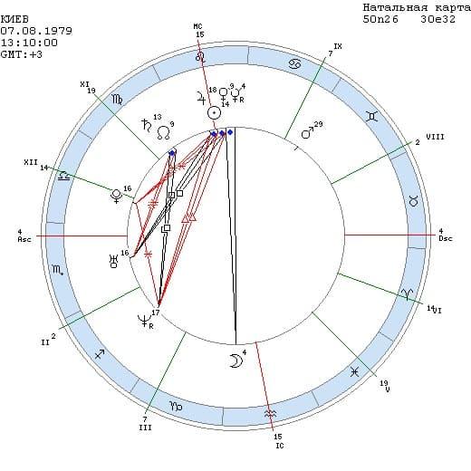 Плутон в 12 доме