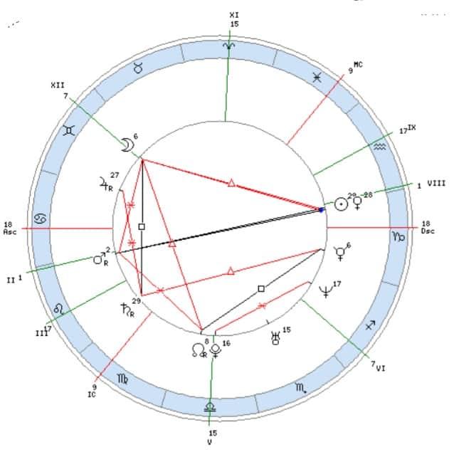 Плутон в 5 доме
