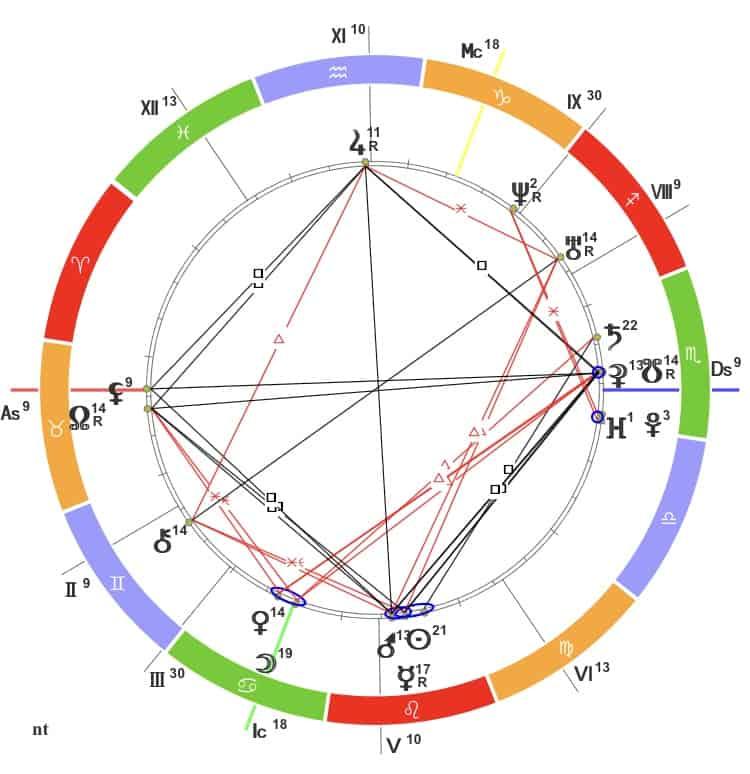 Плутон в 6 доме