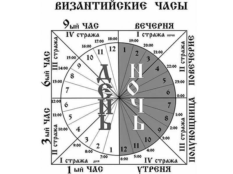 церковный цикл служб