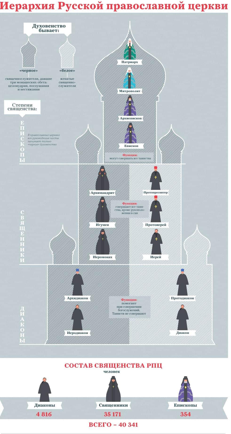 иерархия в православной церкви схема