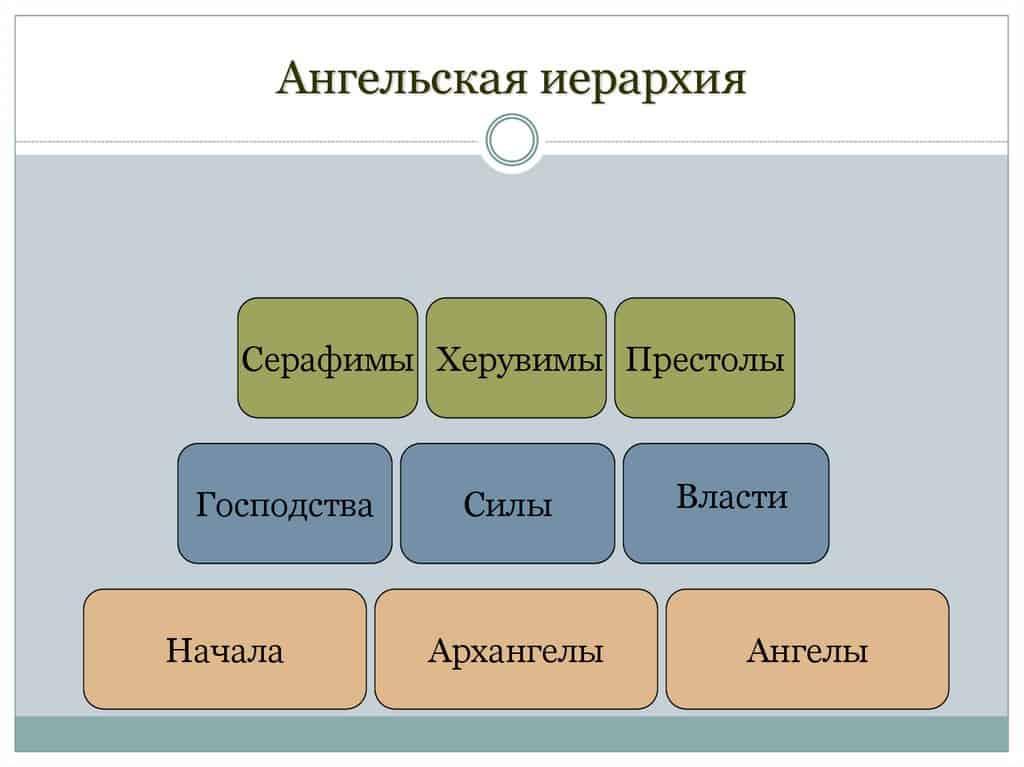 иерархия ангелов и архангелов в православии таблица